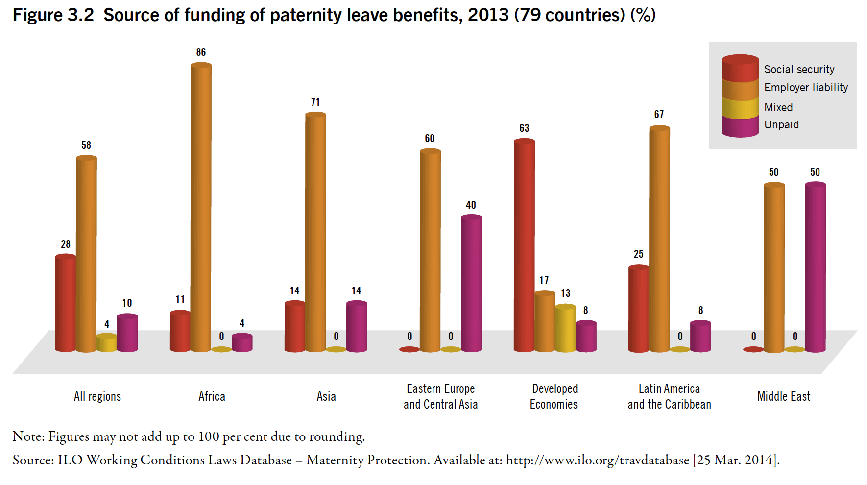 Source of funding of paternity leave 2013